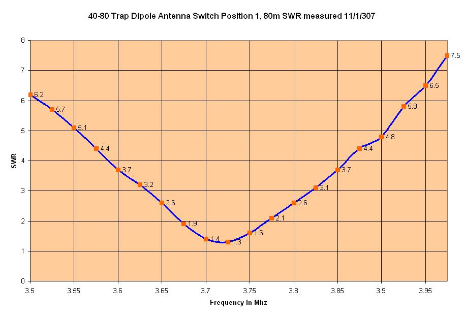 40 80 meter dipole pictures to pin on pinterest pinsdaddy for Schreibtisch 1 80 m